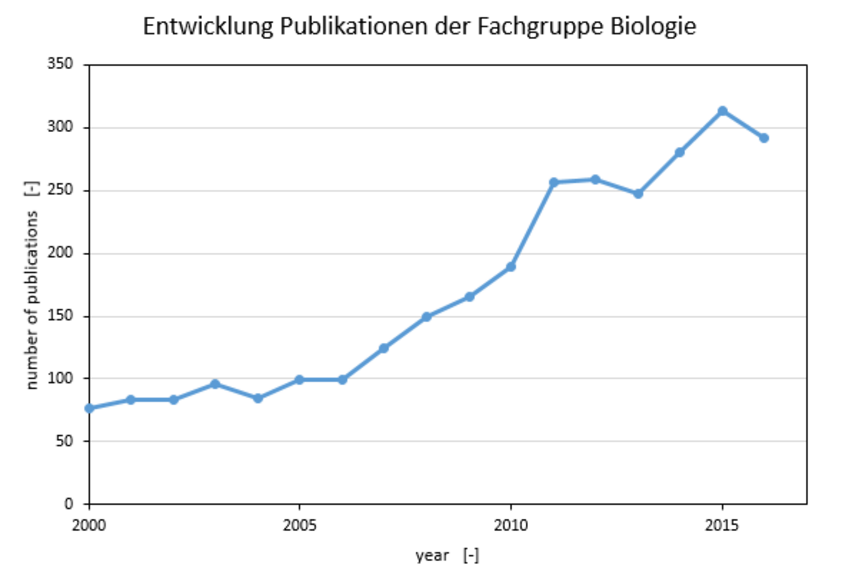 Publications of the department since 2000